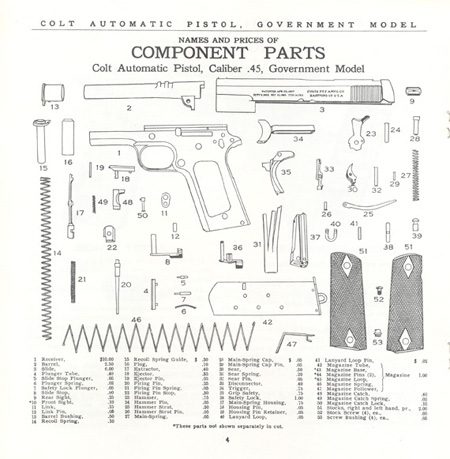 The Commercial Colt Caliber .45 Government Model Manual - Page 4