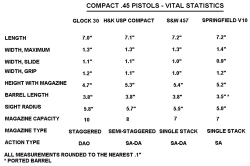 Compact .45 Pistol Stats